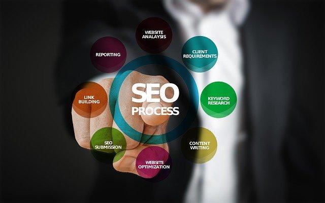 SEO設計をしっかりと行い、狙ったキーワードから検索流入